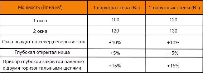 таблица просчета теплоотдачи