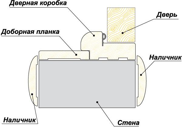 Фото Двери шпонированные «Премьера с молдингом ПО» 60 Омис - sofino.ua