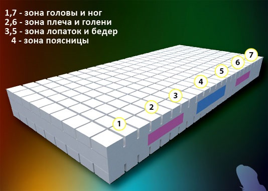 Фото Матрас SensoFlex 80*190 Come-for - sofino.ua