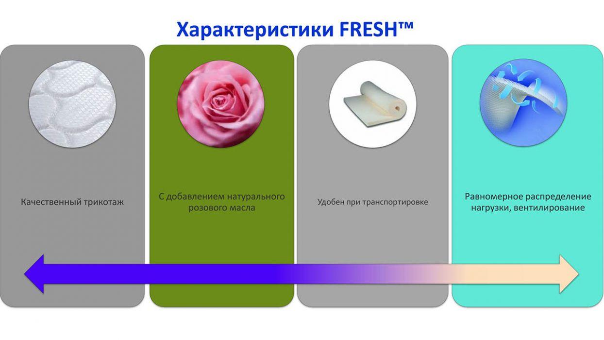 Фото 2 Матрас «Fresh - Rosi Roll» 70*190 Мебель латоны - SOFINO.UA